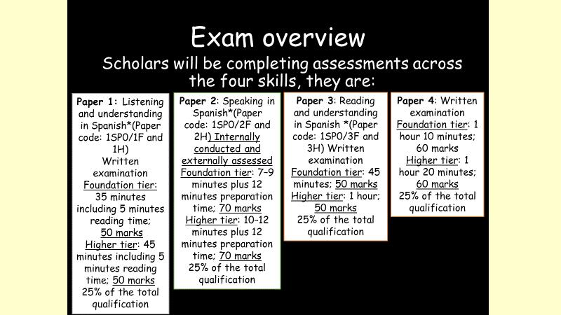 GCSE exam overview